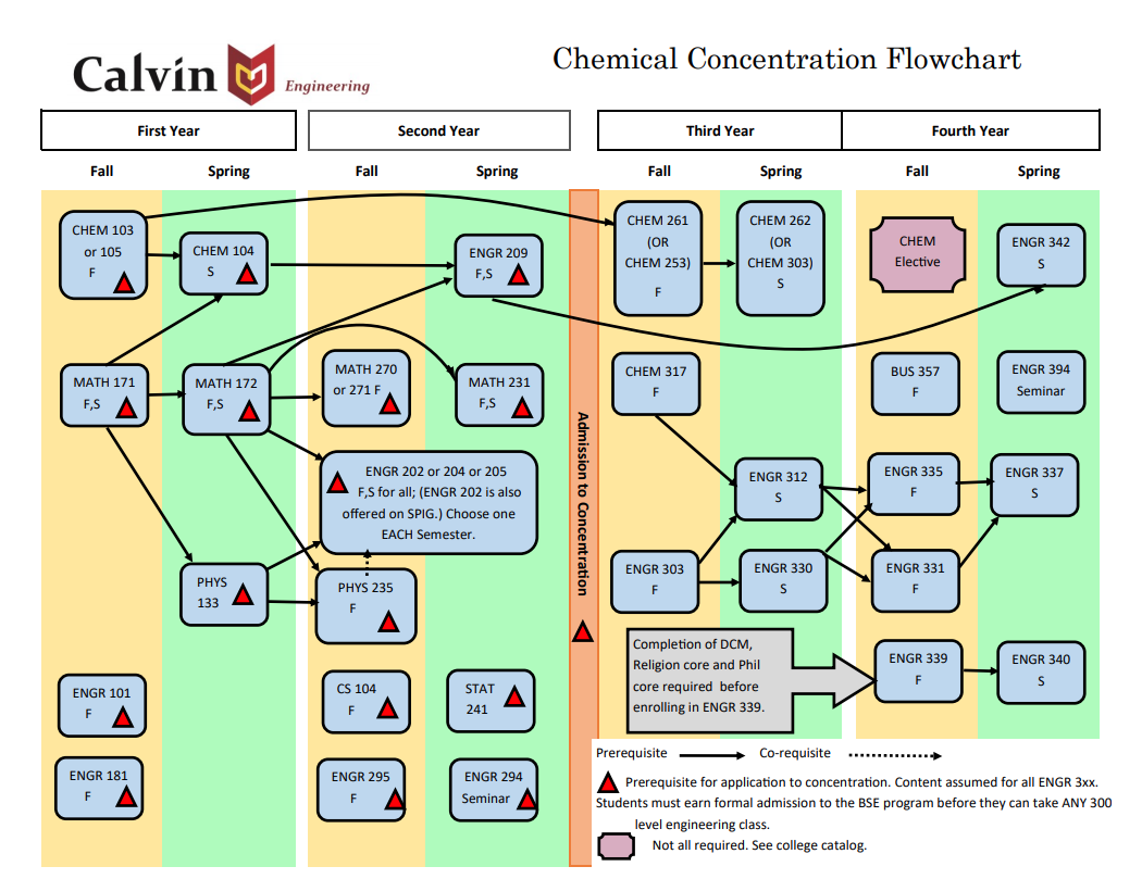 Chemical engineering reference flowchart