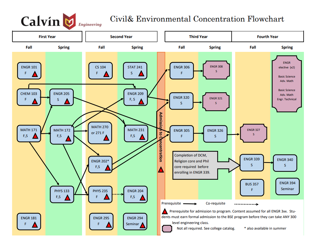 Civil and environmental engineering reference flowchart