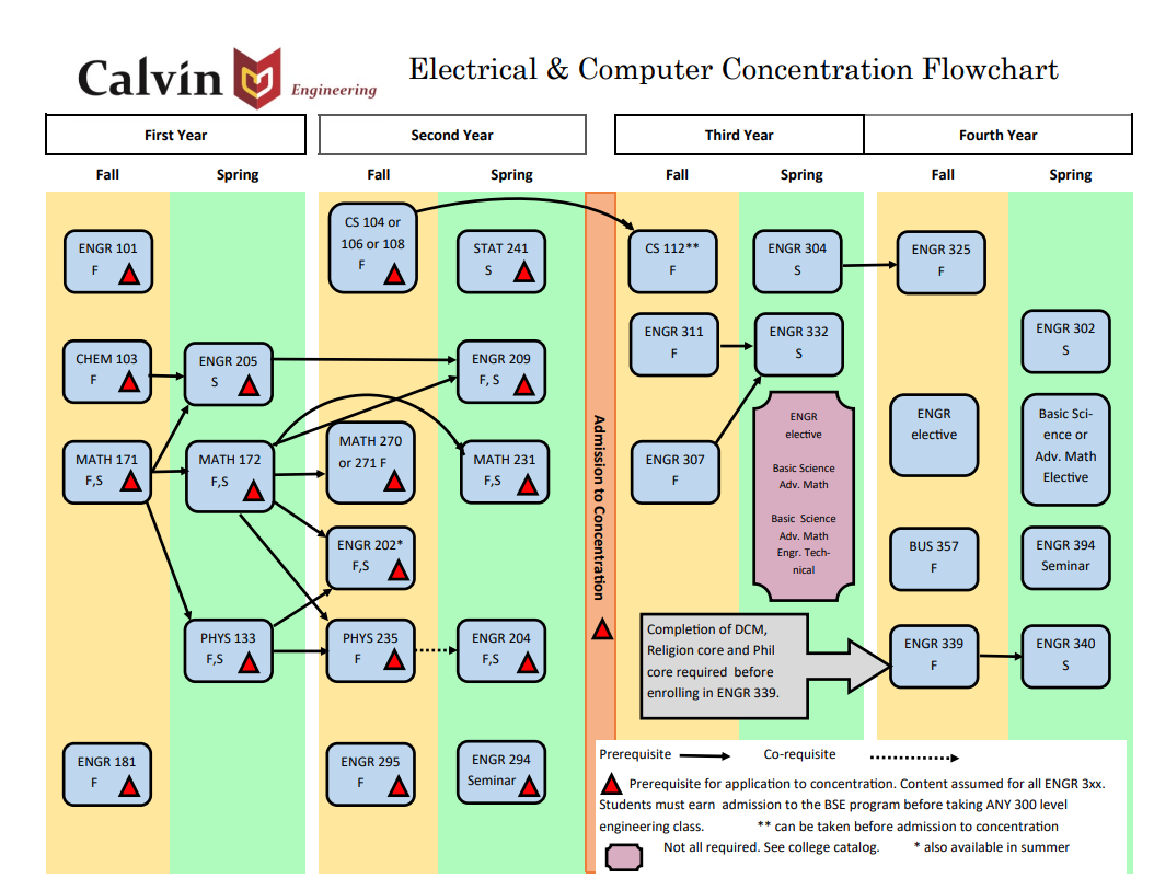 Electrical and computer engineering reference flowchart