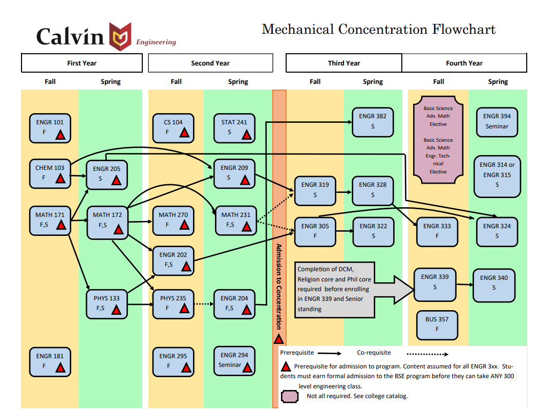 Mechanical engineering reference flowchart