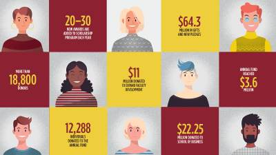 Illustrated faces in a grid, with accompanying statistics about record breaking giving year